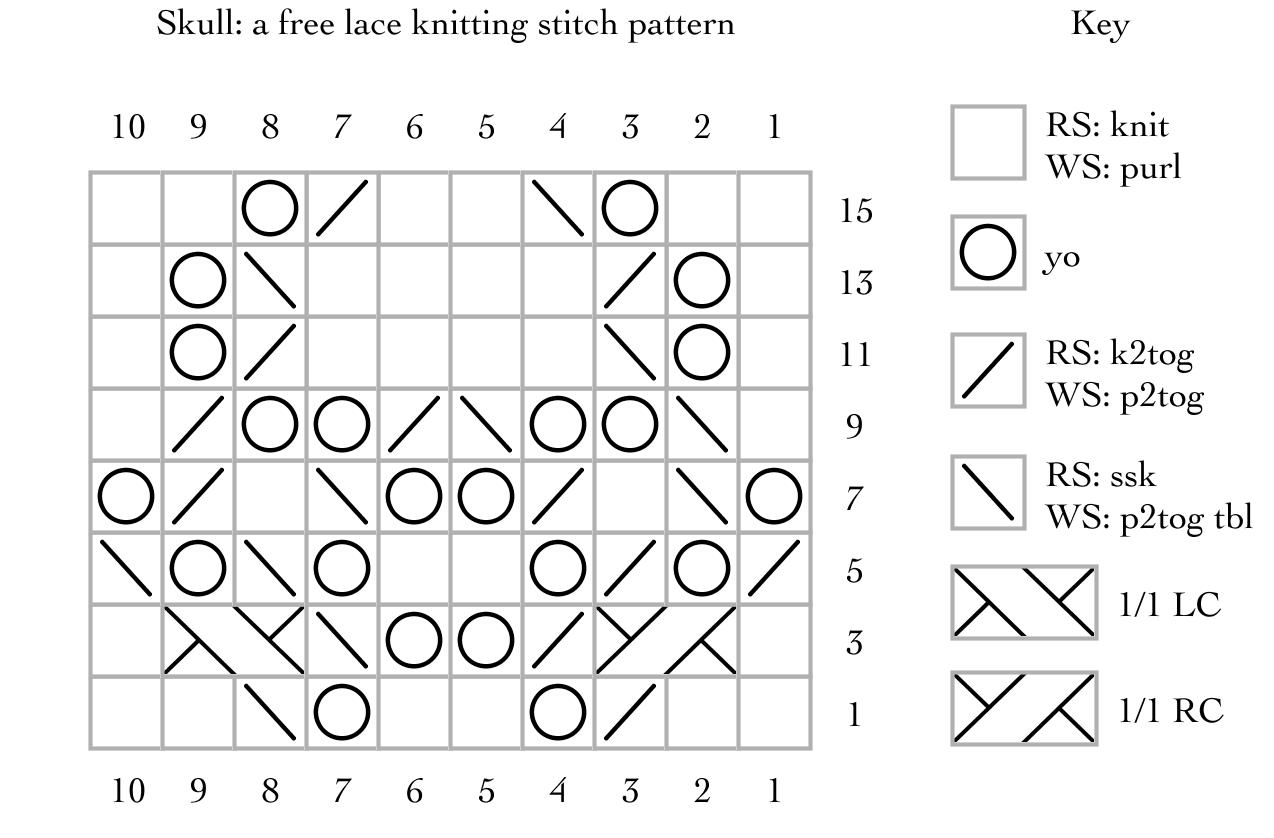 Skulls: a free lace knitting stitch pattern | Lace knitting stitches ...