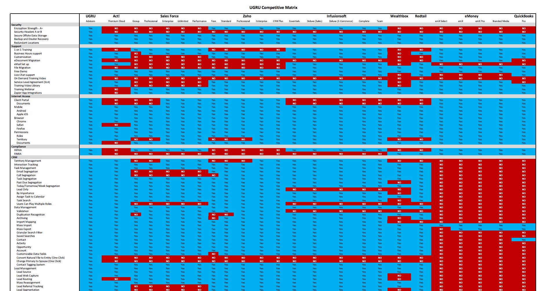 Ugru CRM vs Salesforce vs Wealthbox vs Redtail vs. Zoho