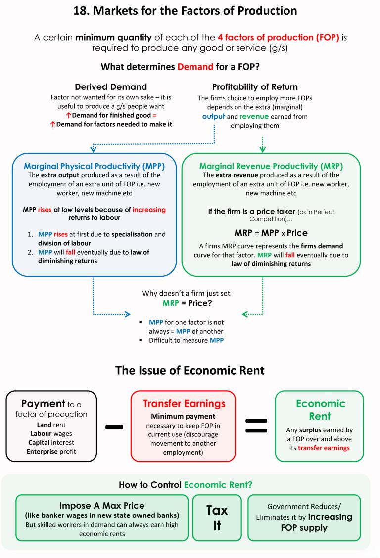 130 Teaching Economics Ideas Teaching Economics Economics Economics Lessons