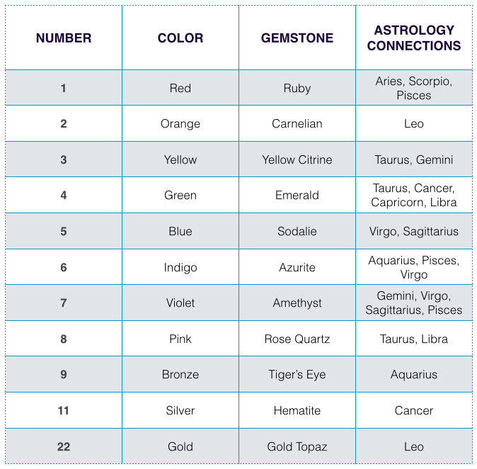 Captivating Numerology Chart Template Numerology ~ How The Science Of Stars U0026 Planets  Power Up The Clues .