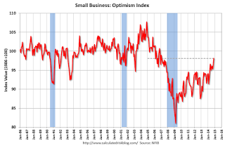 Nfib Small Business Optimism Index Increases In November Small