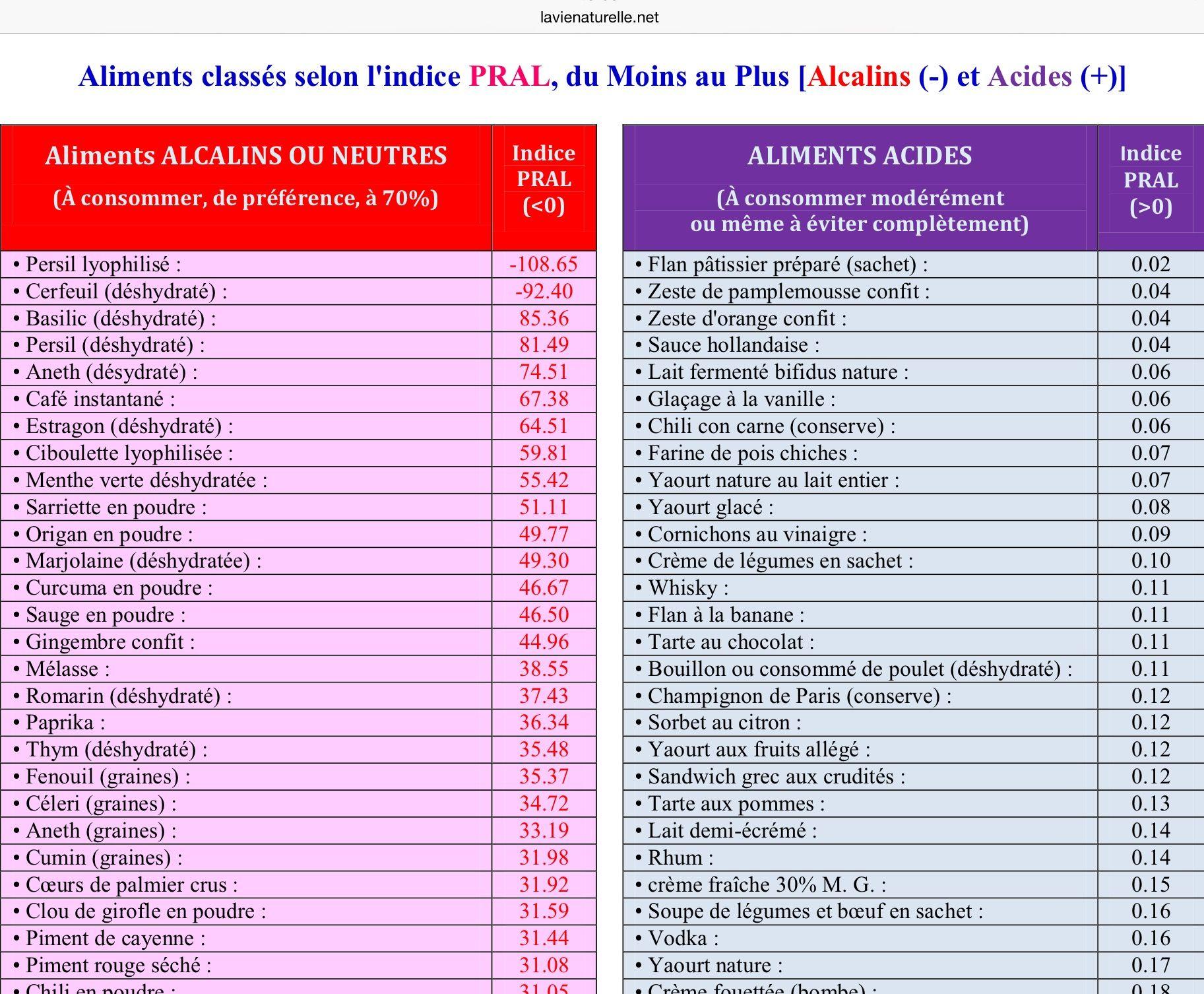 Connu Aliments classés selon l'indice PRAL, du moins au plus alcalin et  JZ83