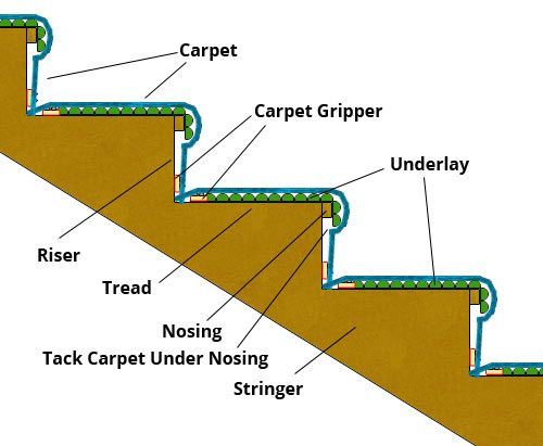 Perfect Gripper, Underlay And Carpet Layed On Stairs
