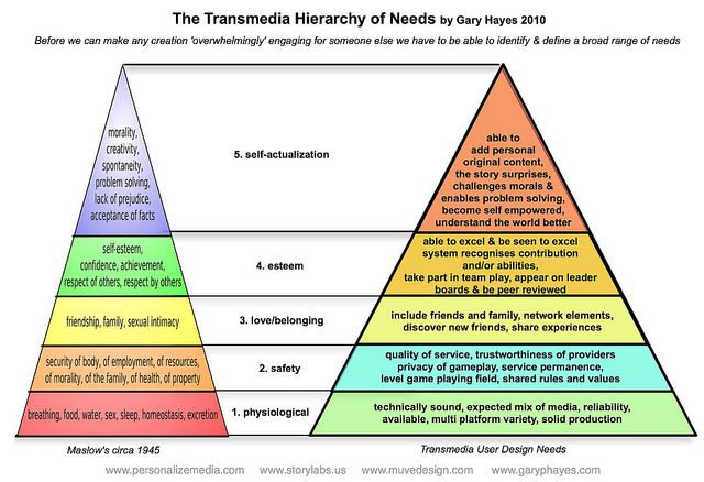 The Transmedia Hierarchy Of Needs By Gary Hayes Via Flickr
