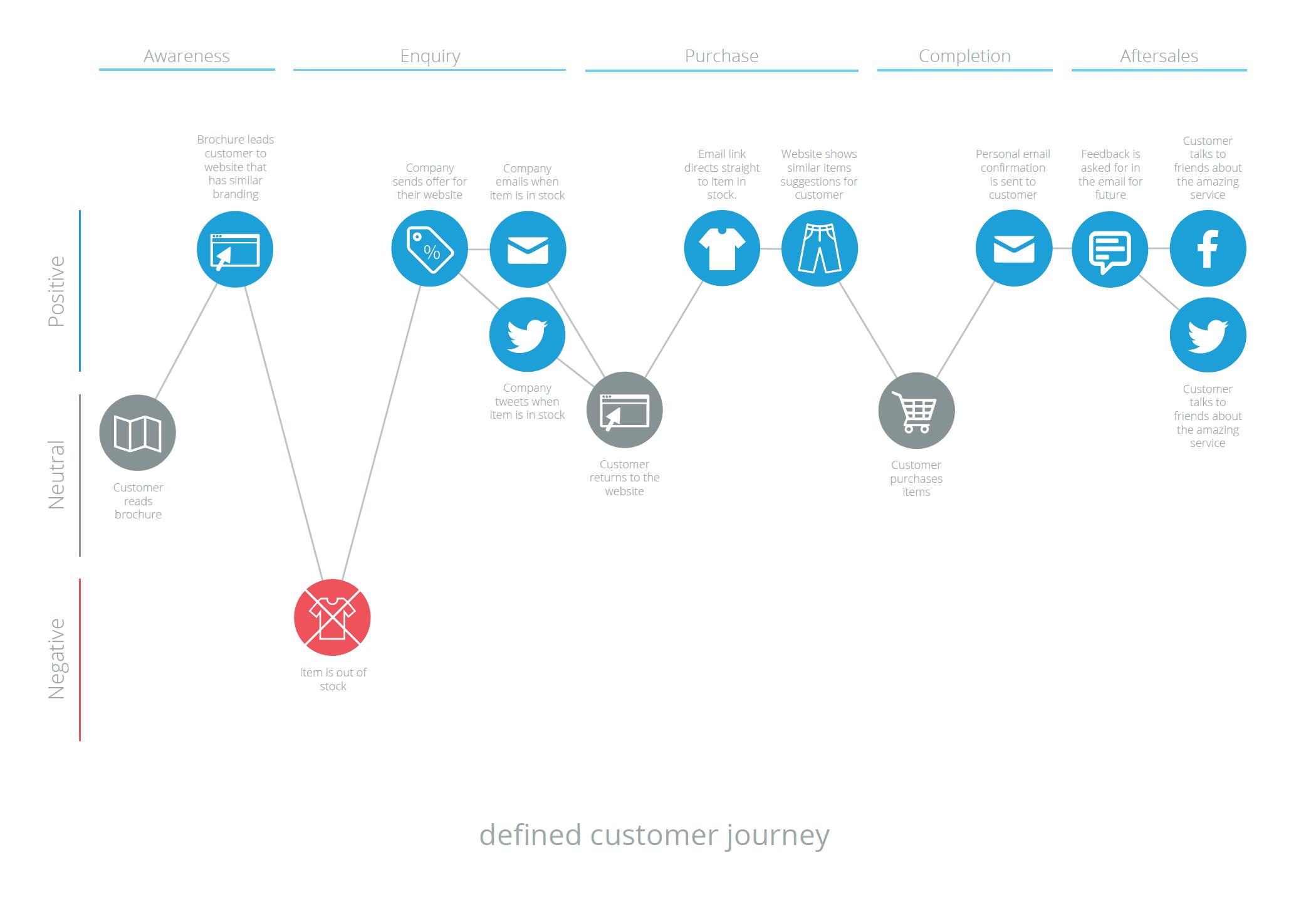 Customer Journey Map for e-Commerce   Customer journey mapping ...
