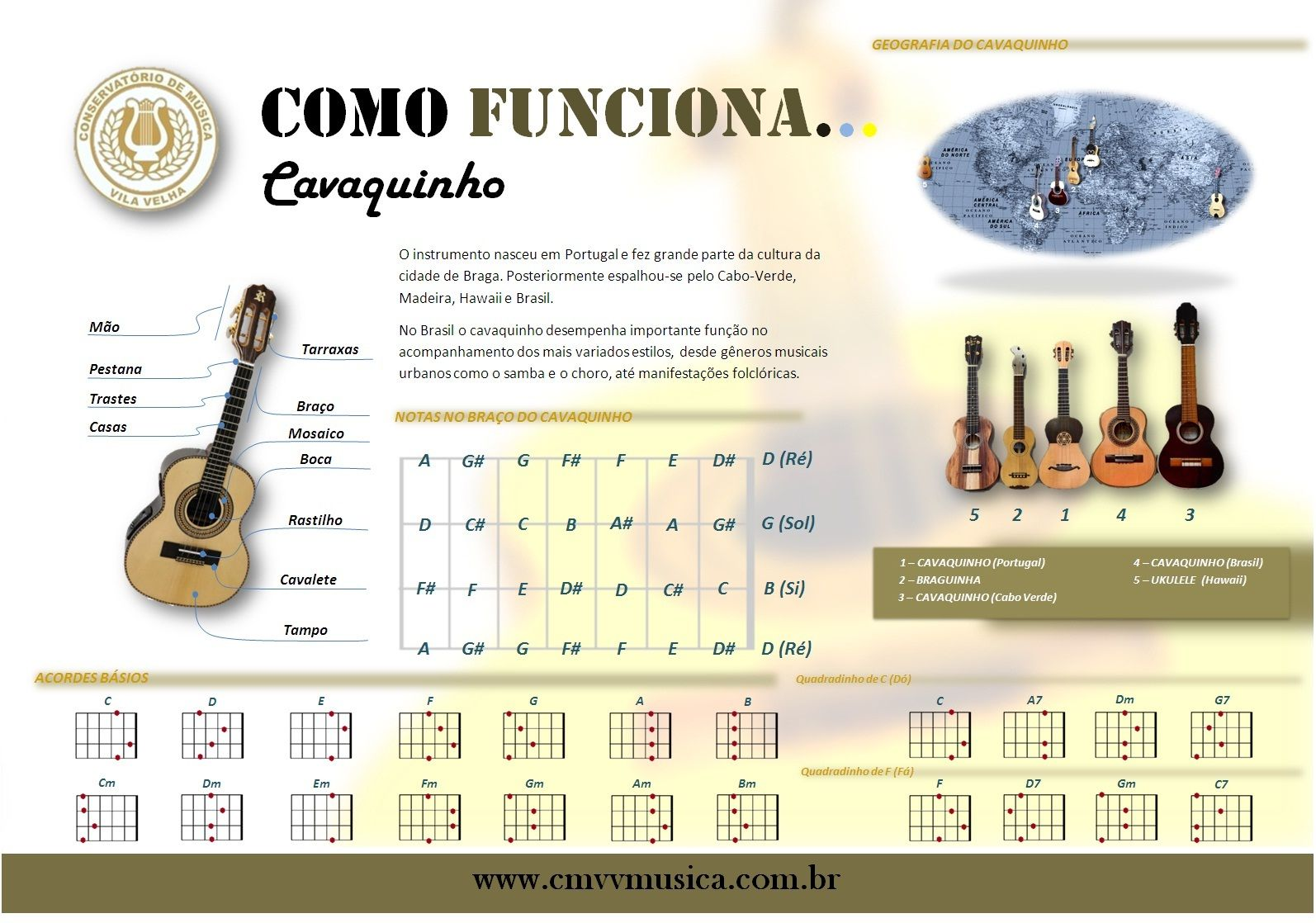 Serie Como Funciona Conservatorio De Musica De Vila Velha