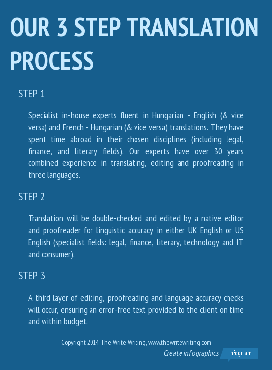 The Ins And Outs Of Hungarian To English Translation Write Writing
