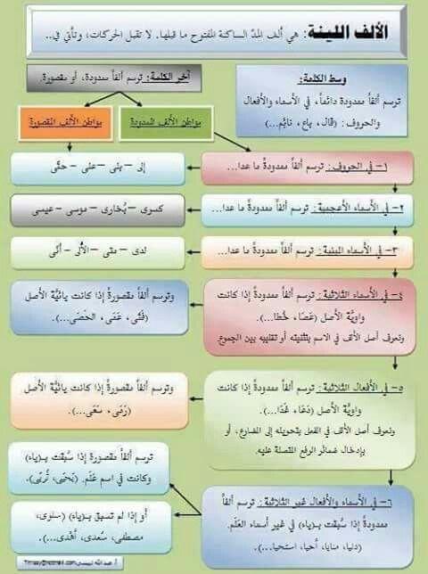 الألف اللينة Arabic Language Learn Arabic Language Learning Arabic