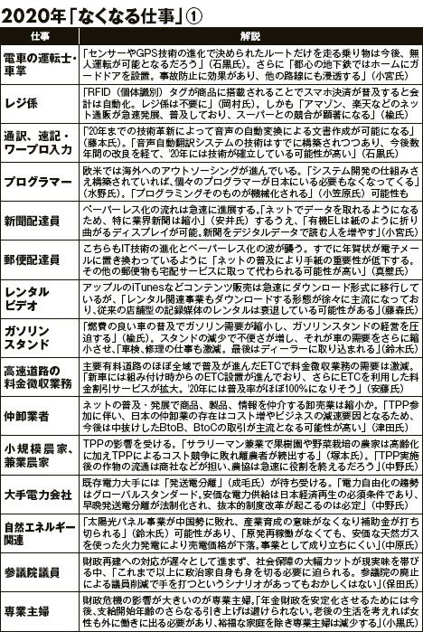 Jobs predicted to be extinct in the year 2020 (in Japanese)