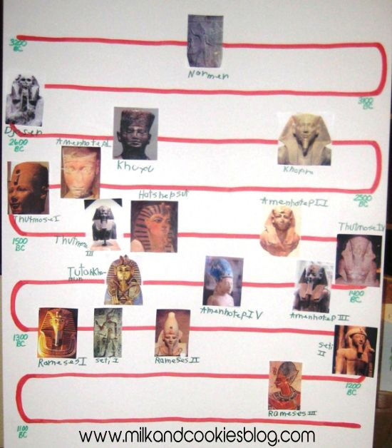 A simple timeline of the most well-known Egyptian pharaohs ...