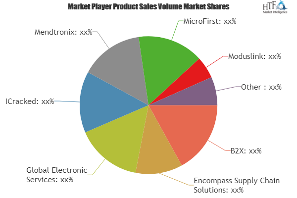 Electronic Equipment Repair Service Market Is Set For A Potential