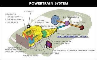 definition of a powertrain warranty in 2018 make pinterest rh pinterest com tesla powertrain diagram powertrain diagram 2006 jeep liberty