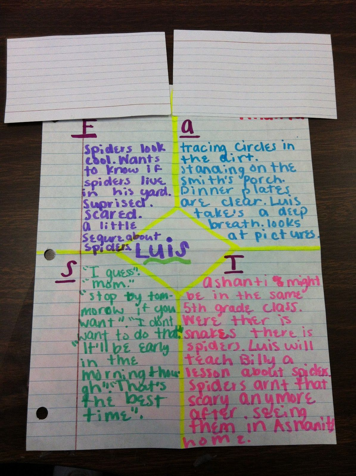 Character Traits Uses The Acronym F A S T For Character S
