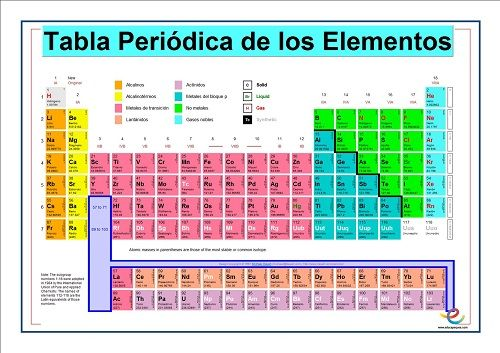 valencias, química, tabla periodica galeria Pinterest Tabla - best of tabla periodica ultimo grupo