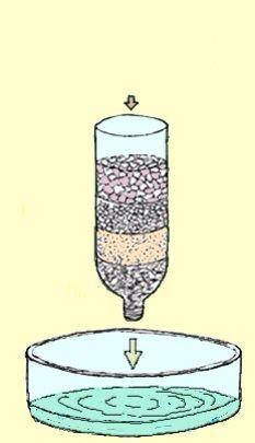 Homemade Water Purifier Homemade Water Filter Water