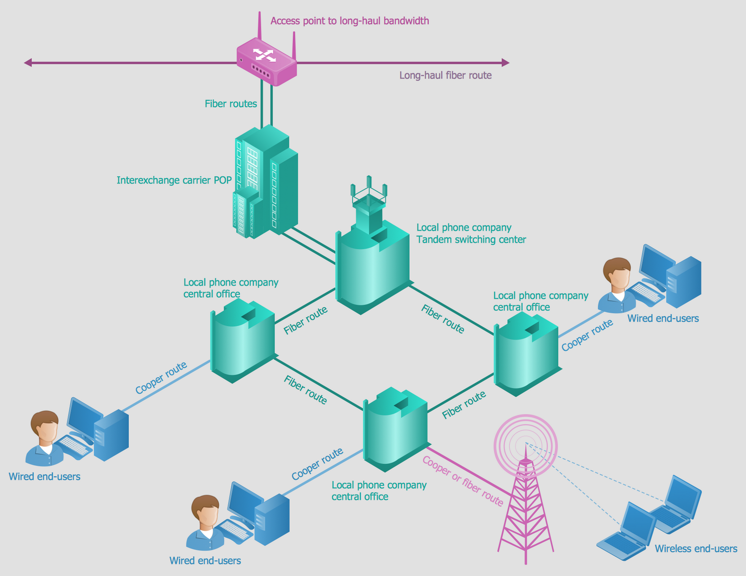 Telephone Company Network Diagram - DIY Enthusiasts Wiring Diagrams •