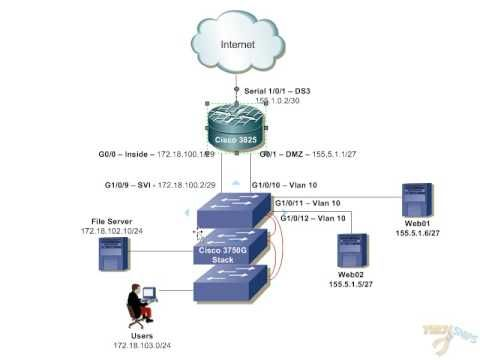 Building Small Office Network Part1 Network Design Small Business Network Project Proposal Template Networking