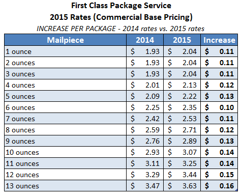 2015 usps first class package service rates applies 4 26 2015