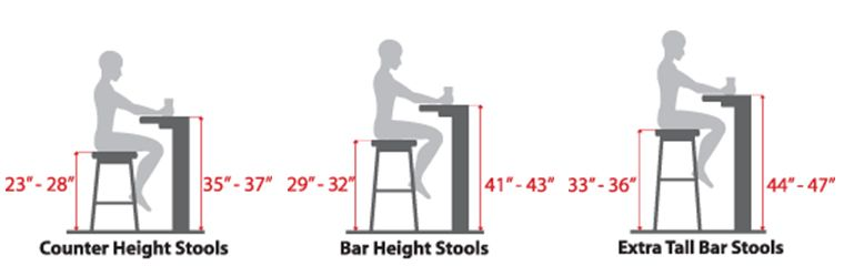 Stool Height How Much Is Enough Bar Height Stool Height Bar