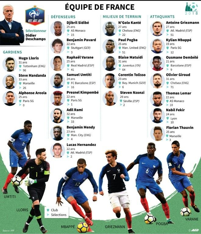 Liste Des 23 Joueurs De L Equipe De France De Football Pour Le