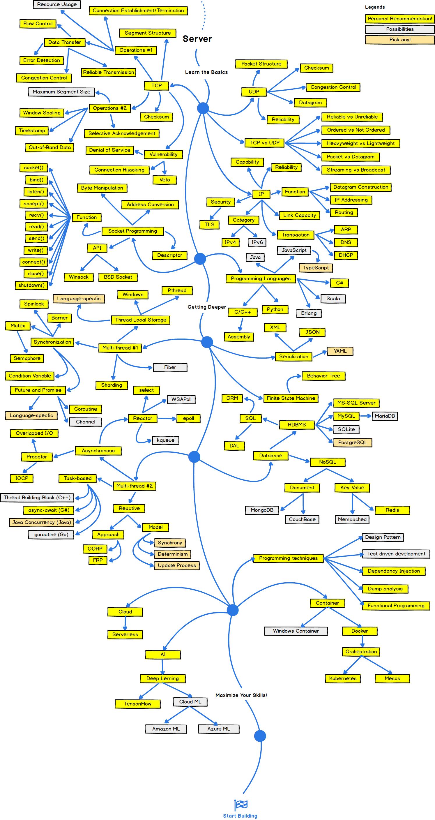 The 2018 Game Developer Roadmap Codeburst Backend Developer Learn Computer Coding Computer Learning