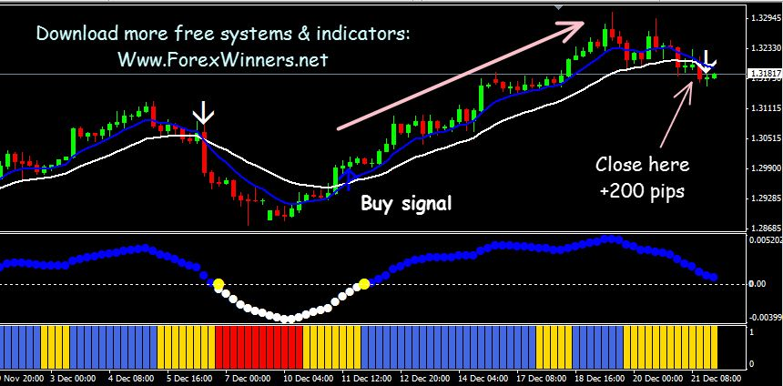 Trading Systems Forex Winners Free Download Page 33 Forex