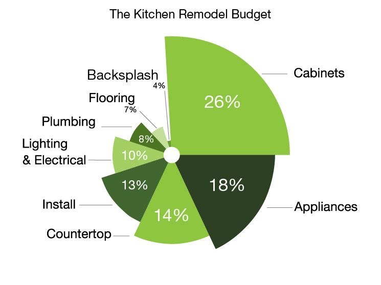 Pie chart breakdown of a kitchen remodeling budget, including