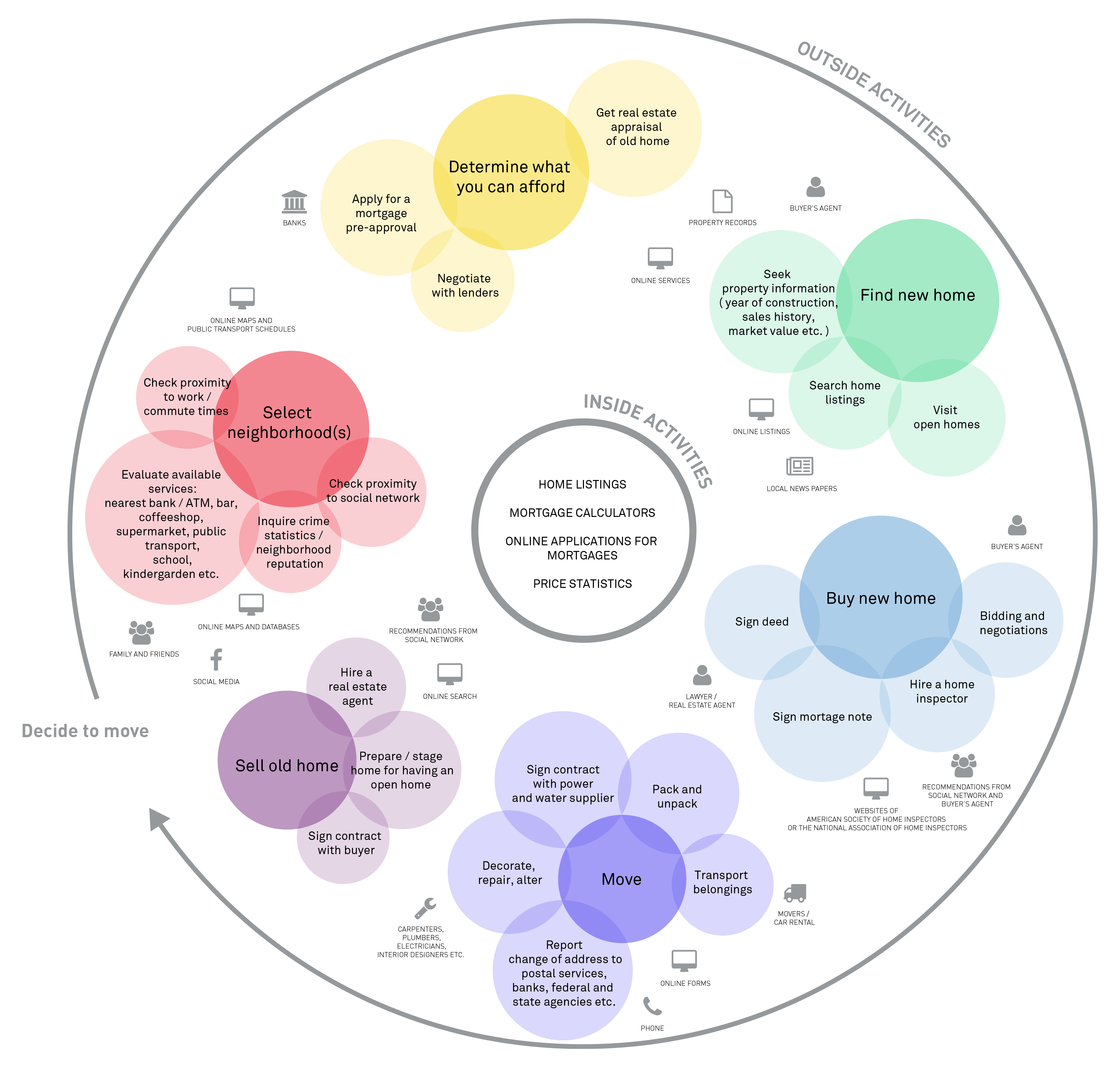 Content Map Examples: One Example Of An Ecosystem Map