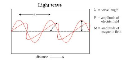 School Of Digital Photography An Introduction To Light Light Wave Waves Electromagnetic Spectrum