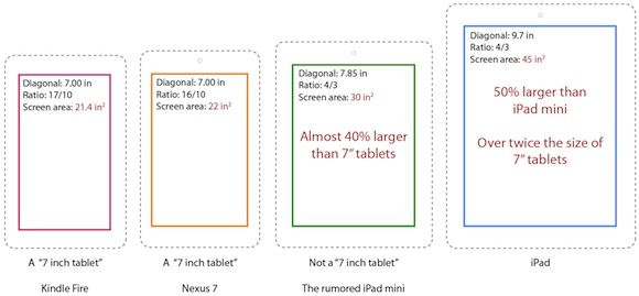 Why Apple S 7 85 Inch Ipad Mini Isn T A 7 Inch Tablet Mac Rumors Ipad Mini Nexus 7 Mini Screen