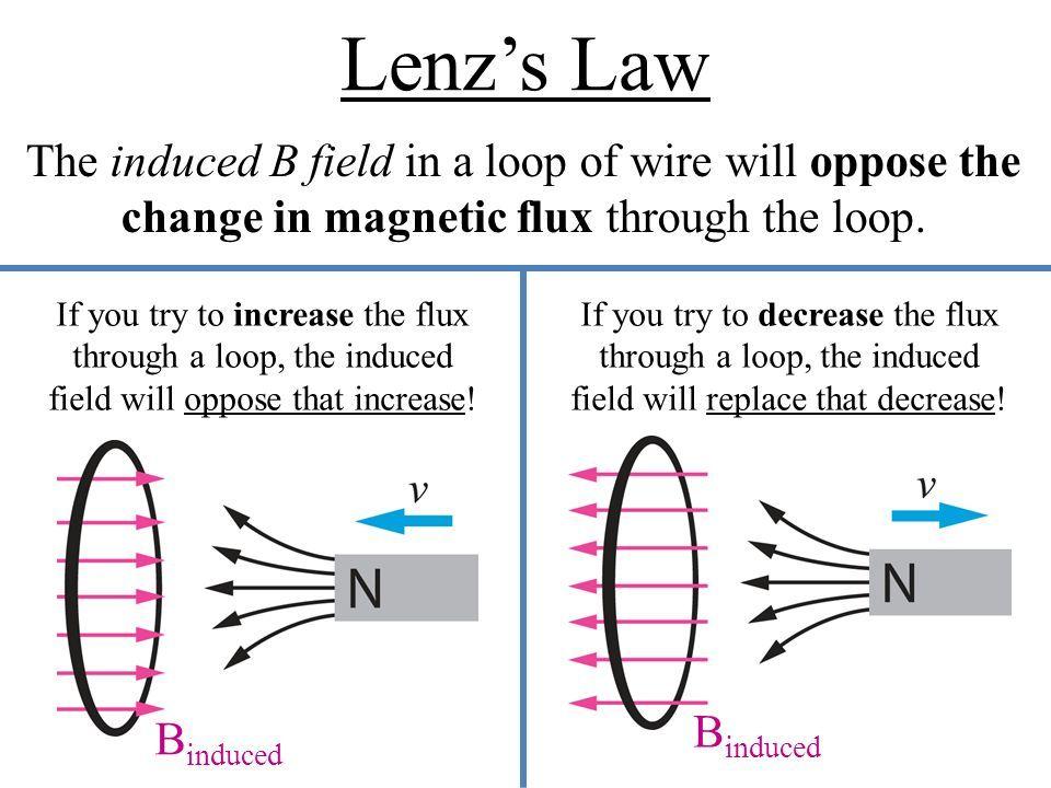 lenz s law google search easy study physics experiments igcse rh pinterest com  lenz law equation