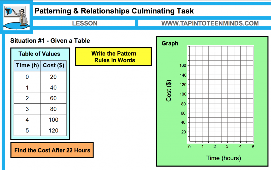 Printable Worksheets patterns and algebra worksheets : Patterns and Relationships Culminating Task   Math Expressions and ...