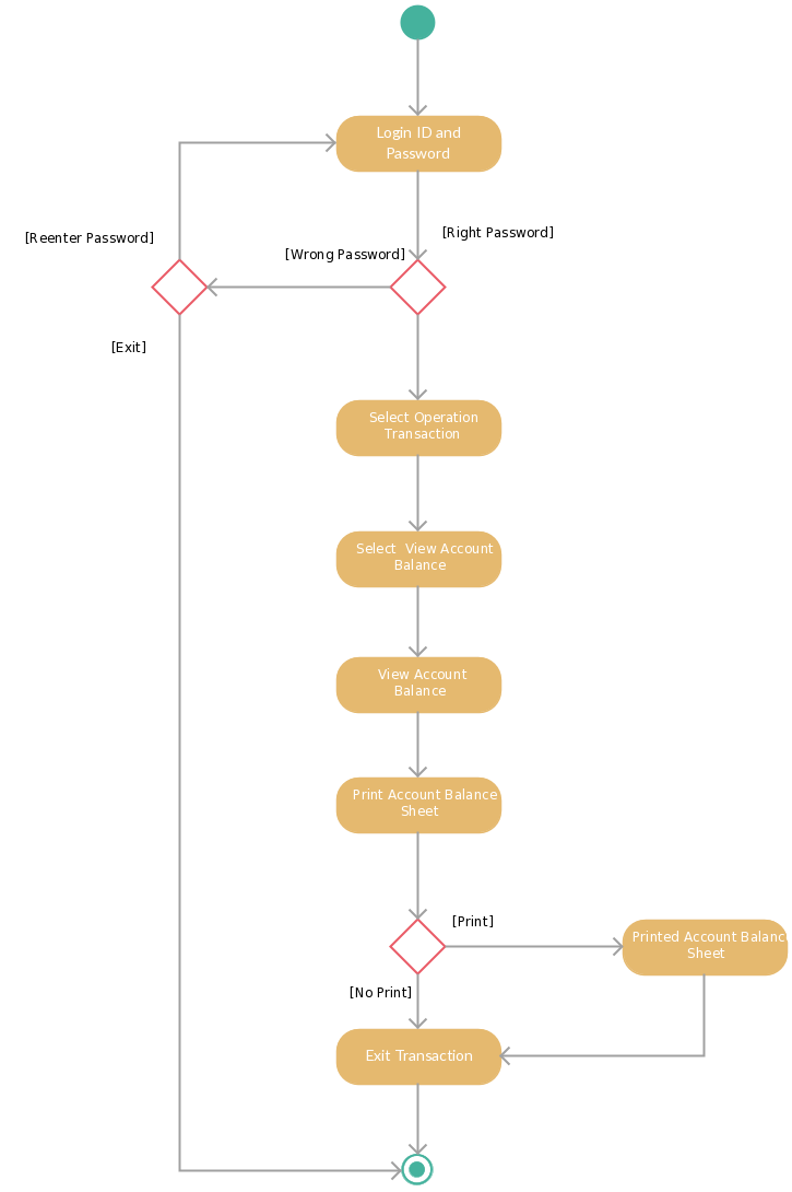 Activity diagram templates to create efficient workflows diagram activity diagram templates to create efficient workflows ccuart Images