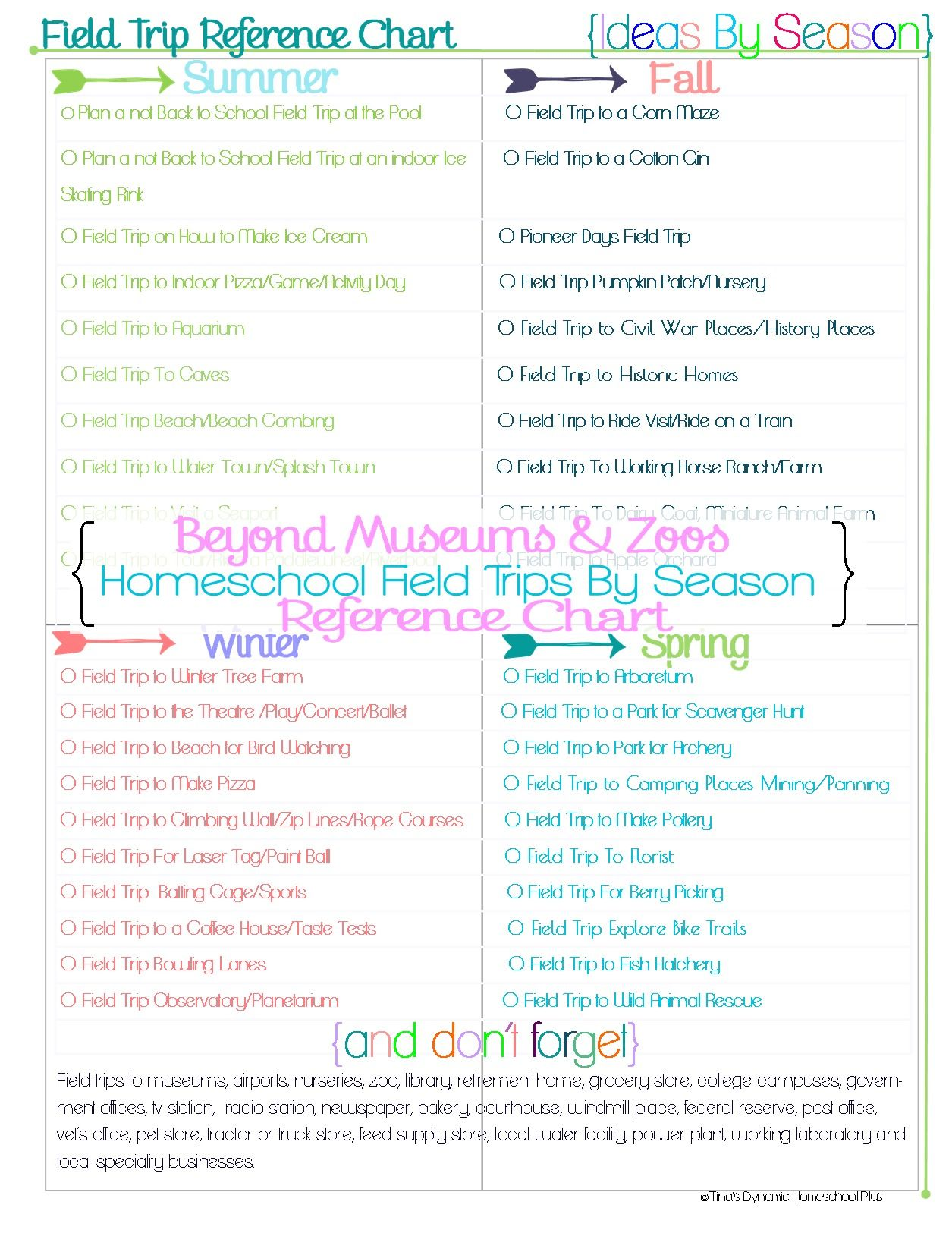 Beyond Museums And Zoos Homeschool Field Trip Form