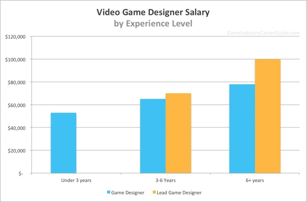 Graphic Design Salary In London:  Interesting Pins rh:in.pinterest.com,Design