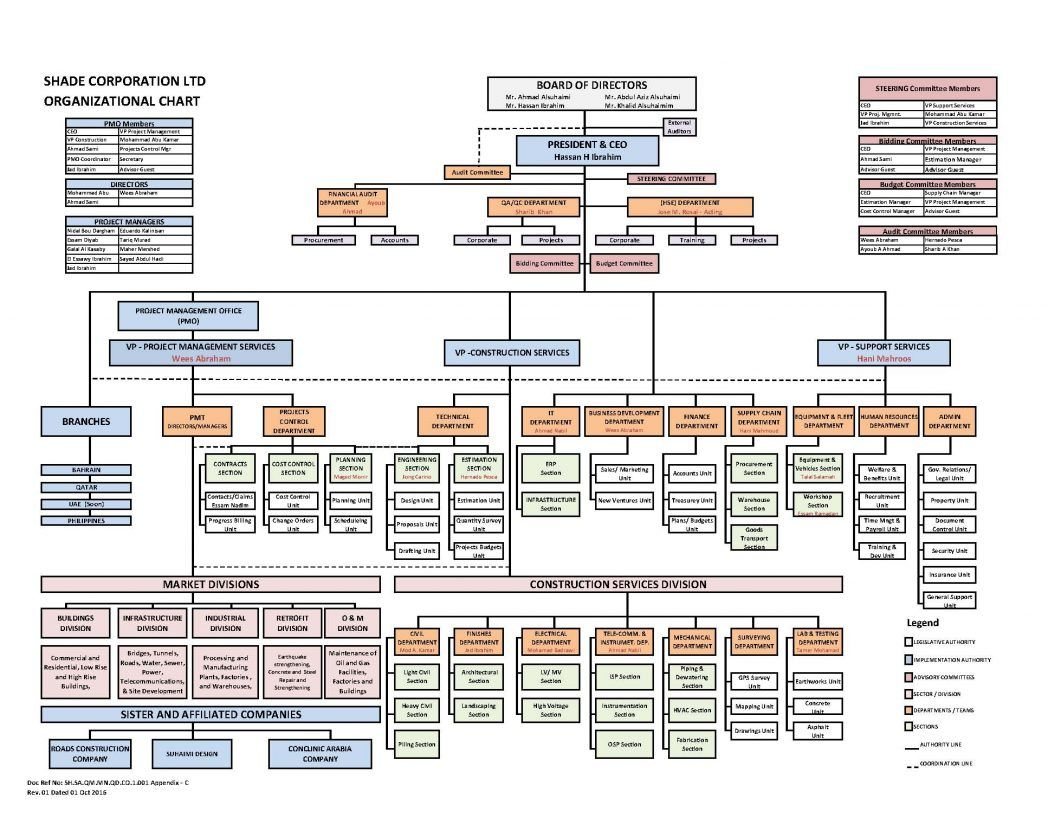 Construction Project Management Organization Chart Template
