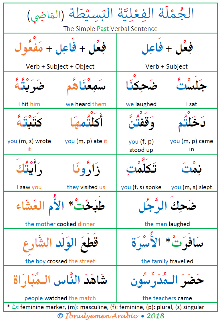Arabic Verbal Sentence Structure In The Past Perfective Verb Sentence In Arabic The Past Tense Sentence Arabic Phrases Learn Arabic Alphabet Learning Arabic