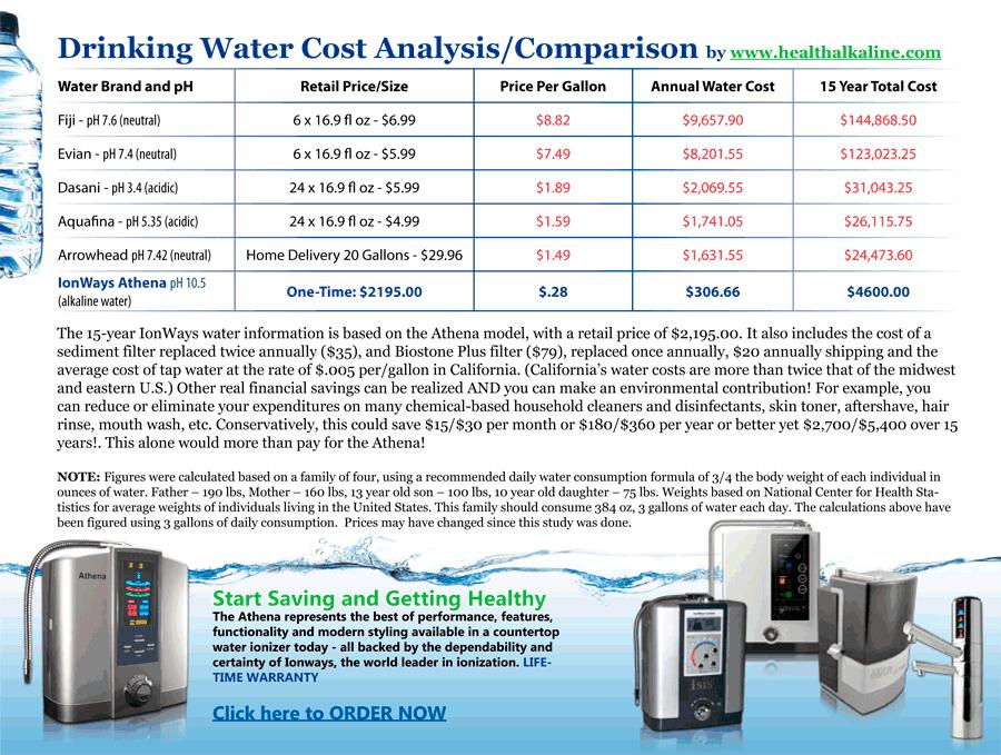 Kangen water price philippines