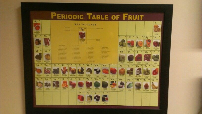 Periodic table of vegetables in order of calories Gardening - fresh tabla periodica hecha en word