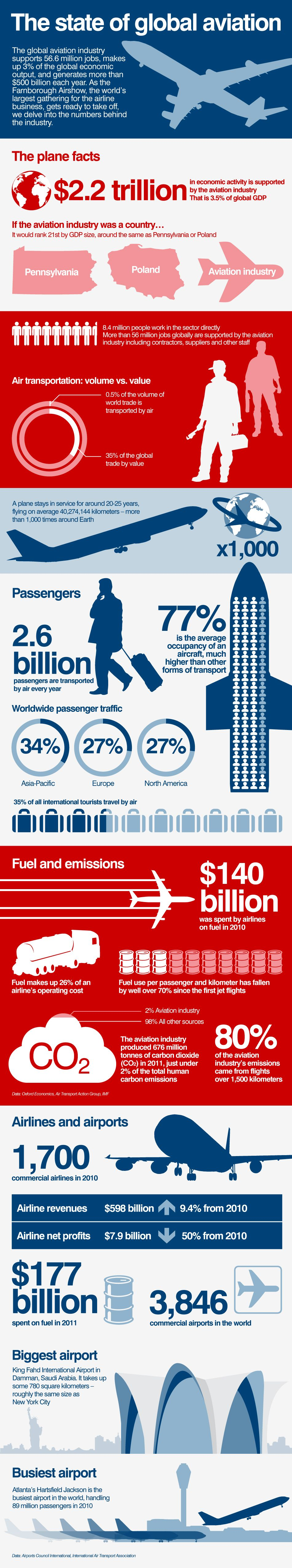 The Global Aviation Industry Supports 56 6 Million Jobs Makes 3 Of The Global Economic Output And Generates More Than Aviation Industry Aviation Infographic