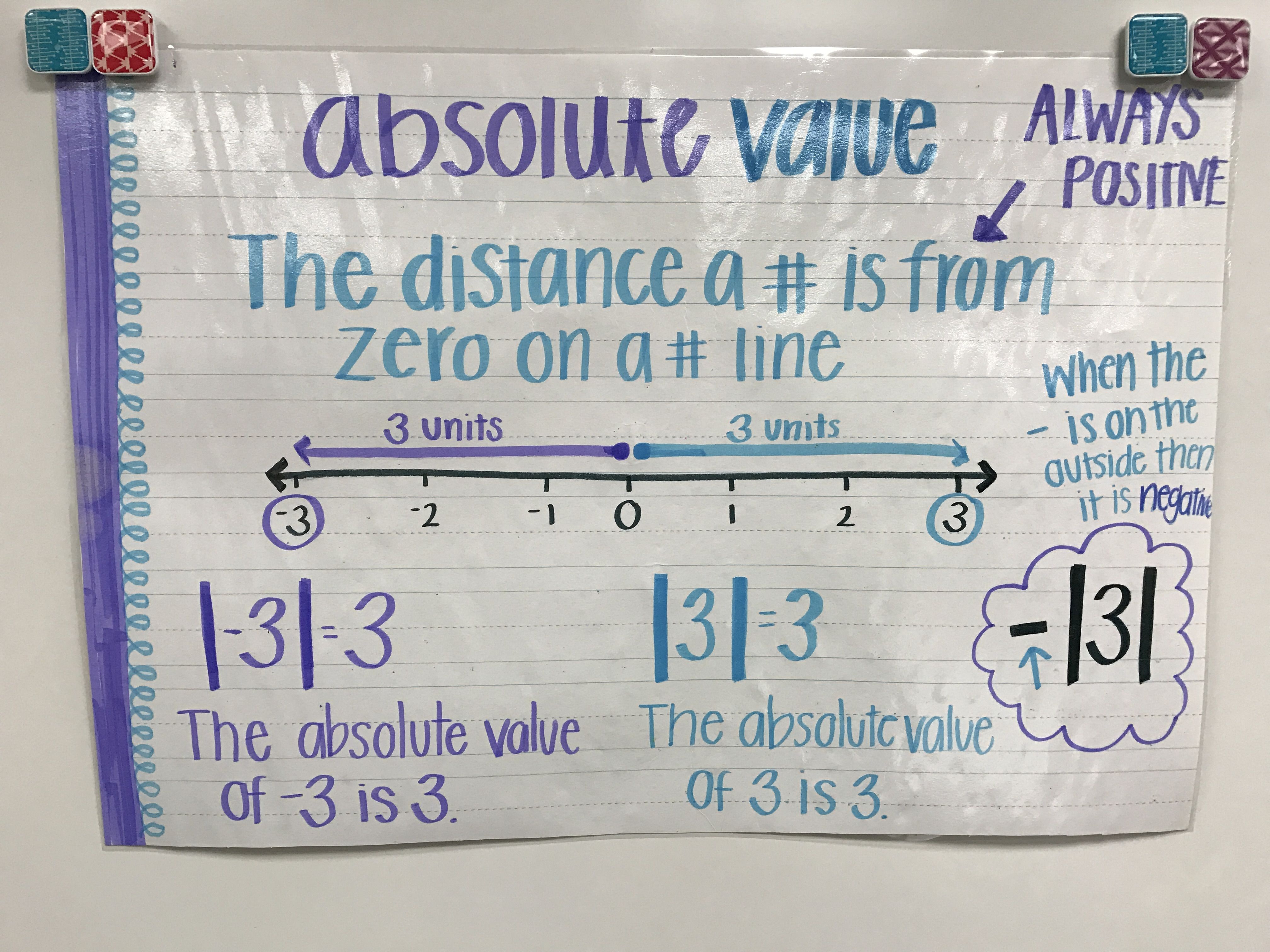 Absolute Value Absolute Value Anchor Chart 6th Grade