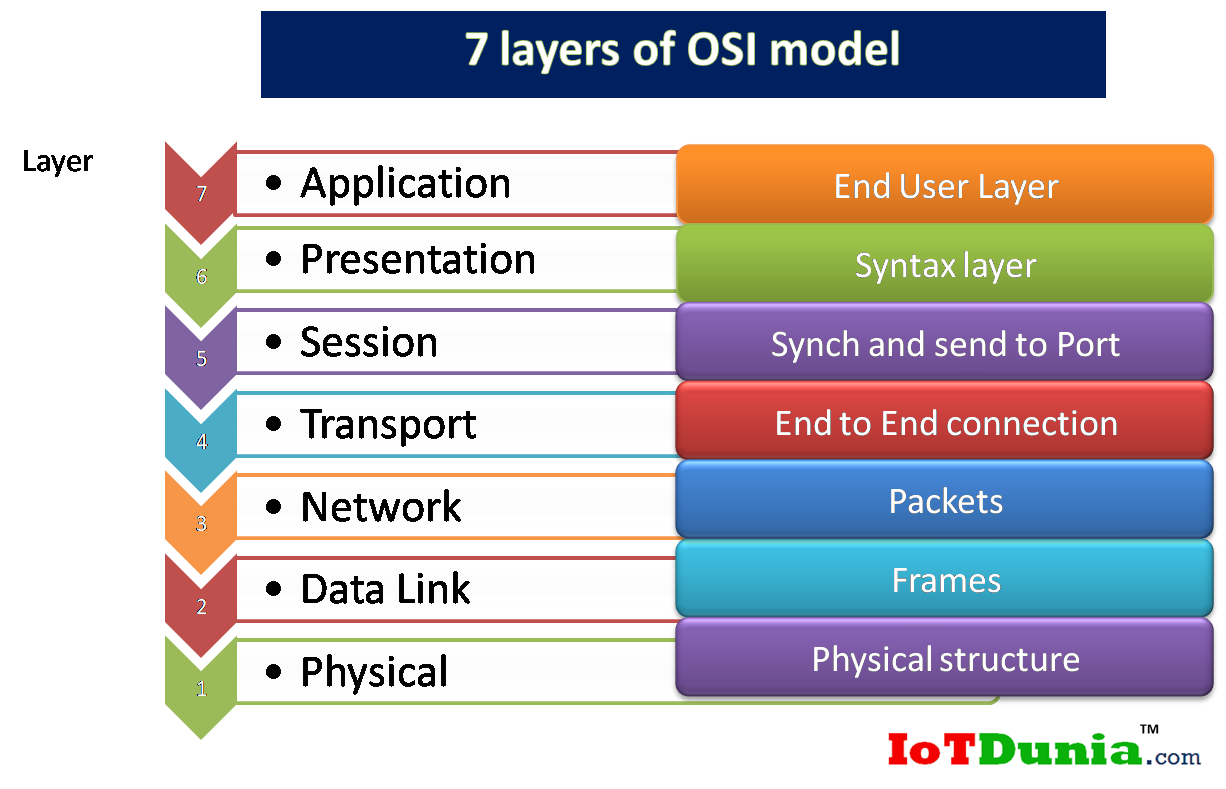 What is OSI model? 7 end to end layers in OSI model in ...