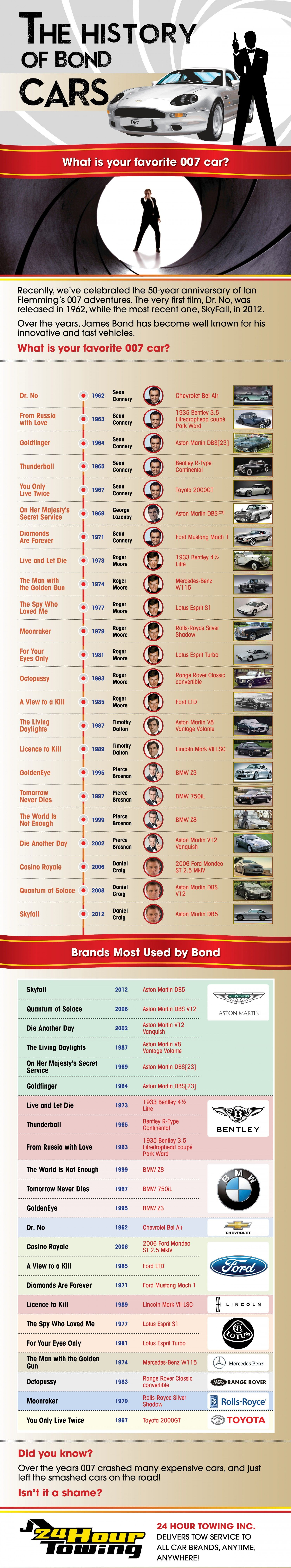 The History Of Bond Cars   #Infographic #cars #JamesBond
