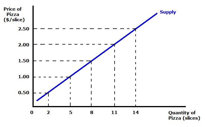 Supply Curve Curve Supply Economics