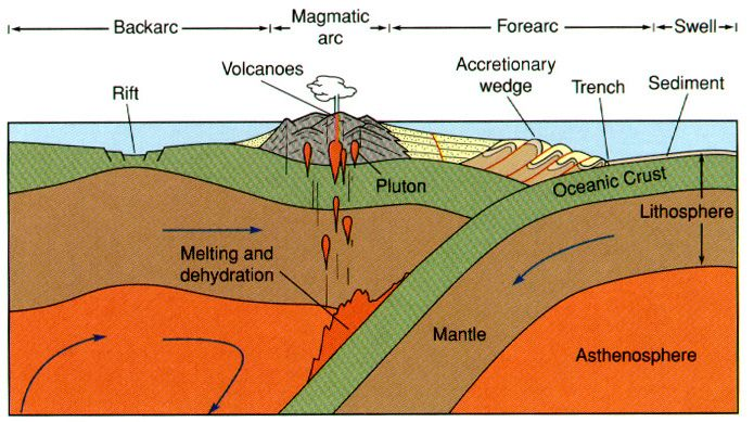 Subduction Zone Earth Science Subduction Zone High School Earth Science