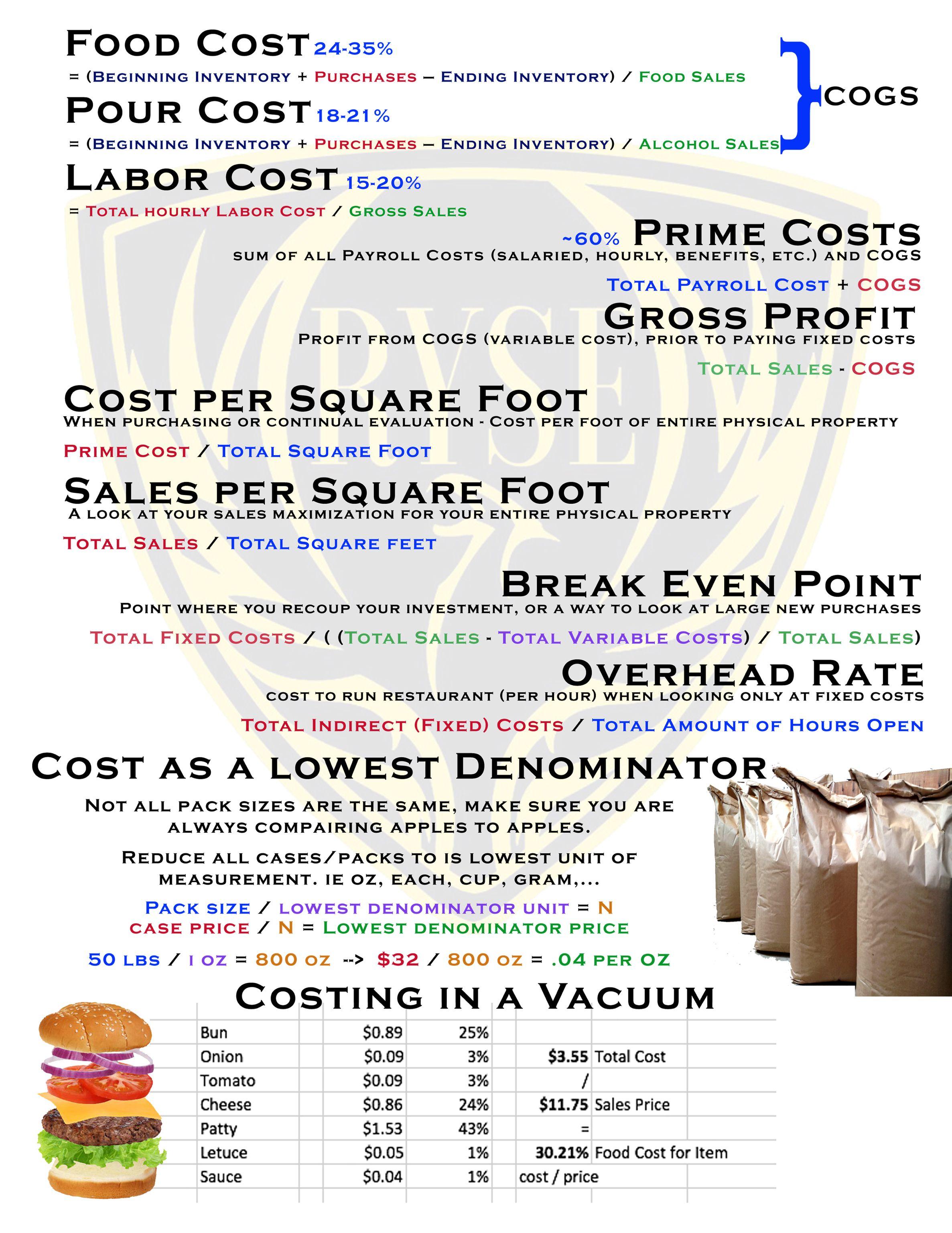Single sheet of important restaurant equations | Ryse