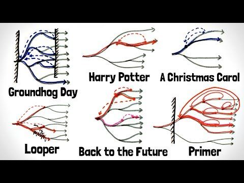 A fantastic whiteboard animation diagramming how time travel has a fantastic whiteboard animation diagramming how time travel has been portrayed in fiction ccuart Images