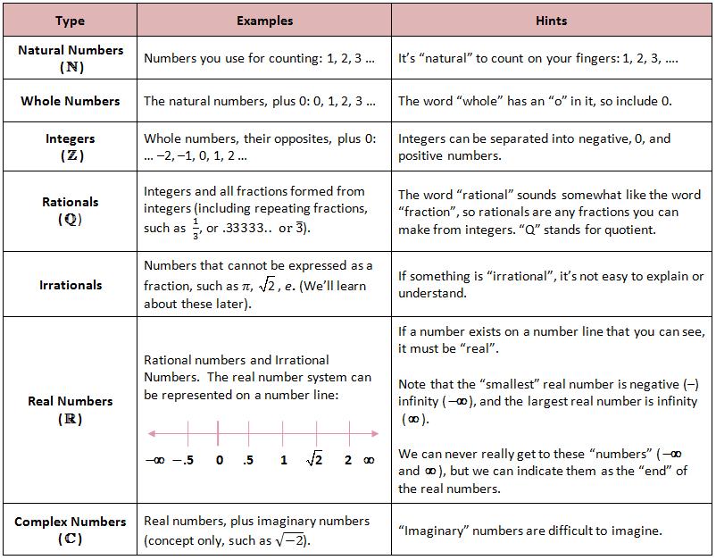 properties of numbers - Google Search | GMAT maths | Pinterest | Math