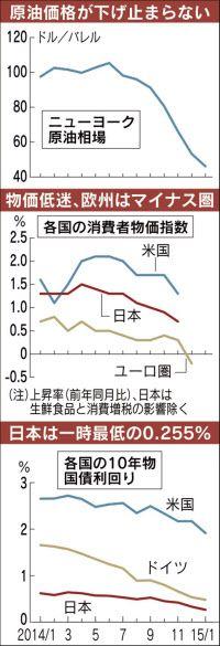金利低下、原油安で拍車 日米欧で物価に下押し圧力  :日本経済新聞 世界で金利の低下が止まらない。