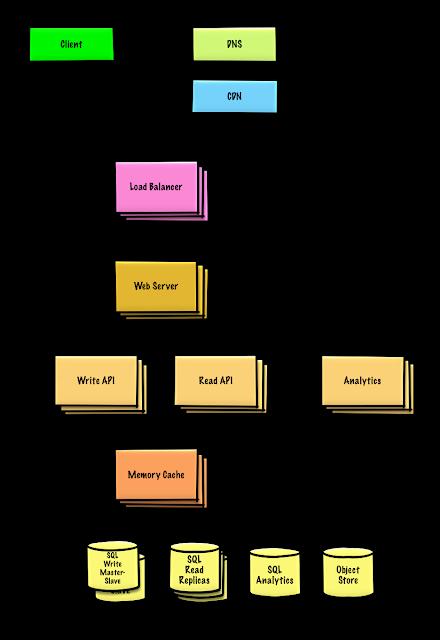 Sample Java Software Design Questions